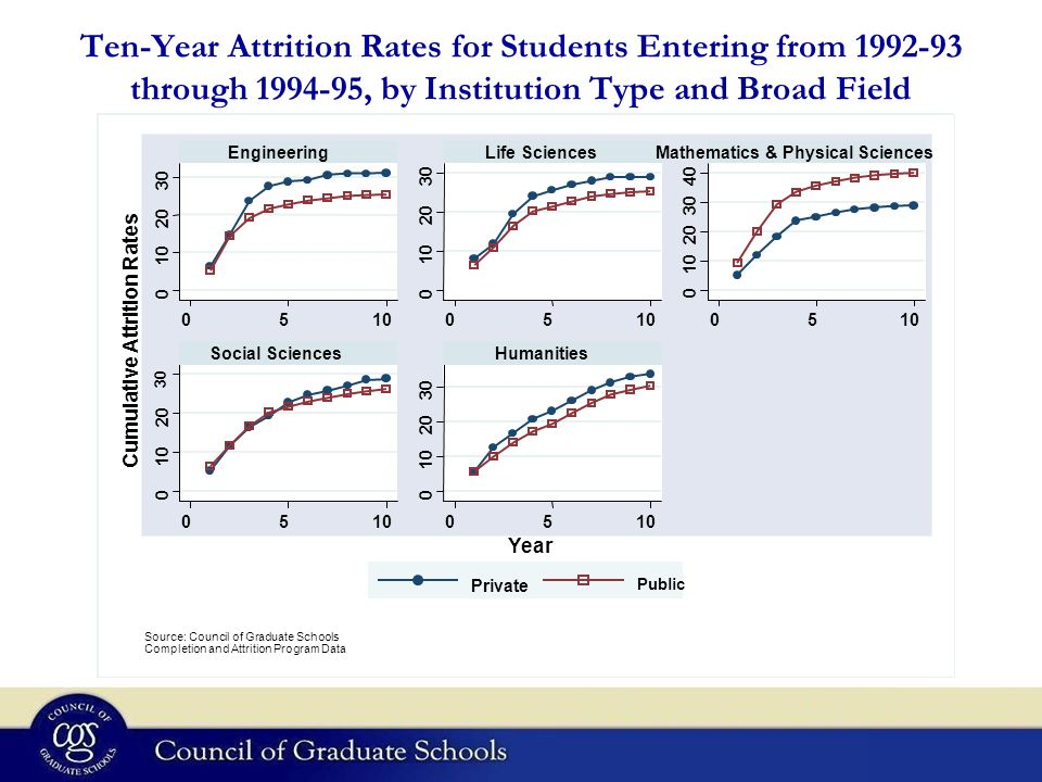 Ten-Year Attrition Rates for Students Entering from 1992-93 through 1994-95, by Institution Type and Broad Field 0 10 20 30 0 10 20 30 0 10 20 30 40 0 10 20 30 0 10 20 30 051005 05 05 05 EngineeringLife SciencesMathematics & Physical Sciences Social SciencesHumanities Private Public Cumulative Attrition Rates Year Graphs by BF Source: Council of Graduate Schools Completion and Attrition Program Data