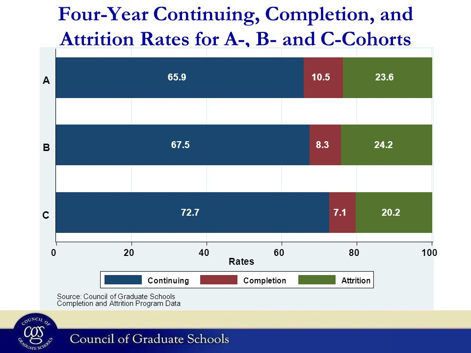 Four-Year Continuing, Completion, and Attrition Rates for A-, B- and C-Cohorts Rates C B A Source: Council of Graduate Schools Completion and Attrition Program Data ContinuingCompletionAttrition