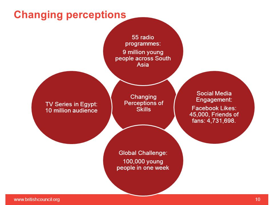 Changing perceptions www.britishcouncil.org10 Changing Perceptions of Skills 55 radio programmes: 9 million young people across South Asia Social Medi