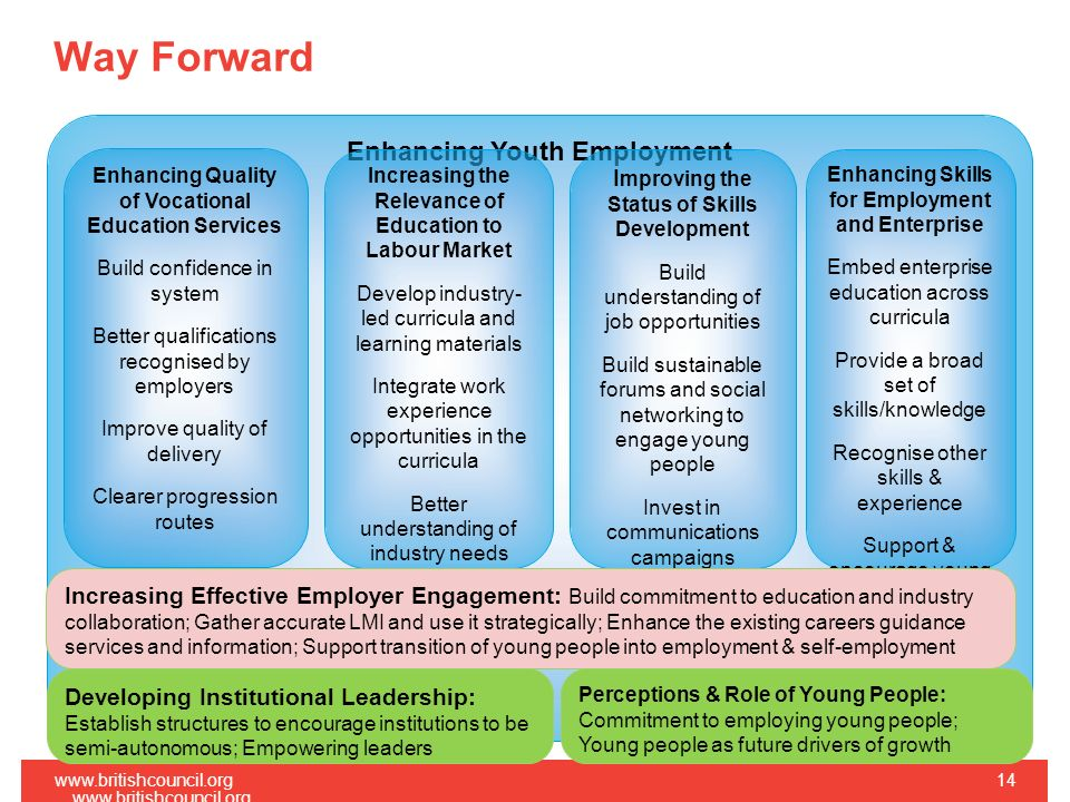 Way Forward   Enhancing Youth Employment Enhancing Skills for Employment and Enterprise Embed enterprise education across curricula Provide a broad set of skills/knowledge Recognise other skills & experience Support & encourage young entrepreneurs Enhancing Quality of Vocational Education Services Build confidence in system Better qualifications recognised by employers Improve quality of delivery Clearer progression routes I mproving the Status of Skills Development Build understanding of job opportunities Build sustainable forums and social networking to engage young people Invest in communications campaigns Increasing the Relevance of Education to Labour Market Develop industry- led curricula and learning materials Integrate work experience opportunities in the curricula Better understanding of industry needs Increasing Effective Employer Engagement: Build commitment to education and industry collaboration; Gather accurate LMI and use it strategically; Enhance the existing careers guidance services and information; Support transition of young people into employment & self-employment Developing Institutional Leadership: Establish structures to encourage institutions to be semi-autonomous; Empowering leaders Perceptions & Role of Young People: Commitment to employing young people; Young people as future drivers of growth