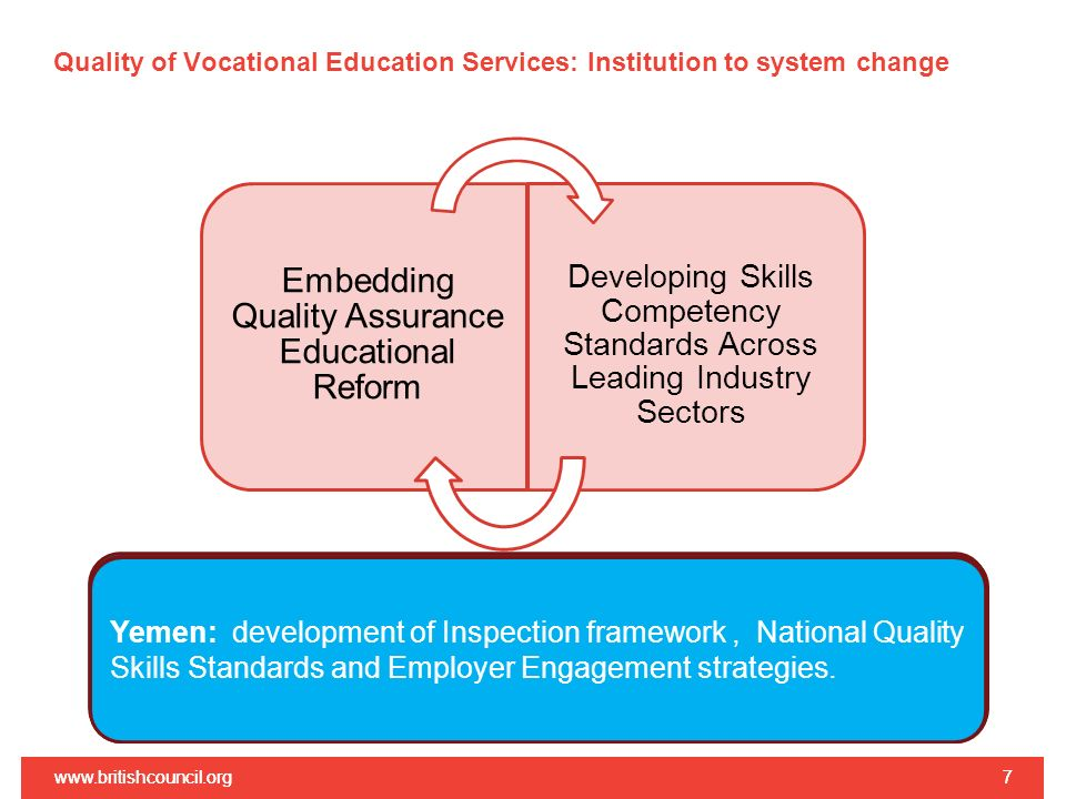 Quality of Vocational Education Services: Institution to system change www.britishcouncil.org7 7 Embedding Quality Assurance Educational Reform Develo