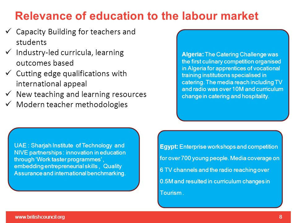 Relevance of education to the labour market www.britishcouncil.org8 8 UAE : Sharjah Institute of Technology and NIVE partnerships : innovation in education through Work taster programmes, embedding entrepreneurial skills, Quality Assurance and international benchmarking.