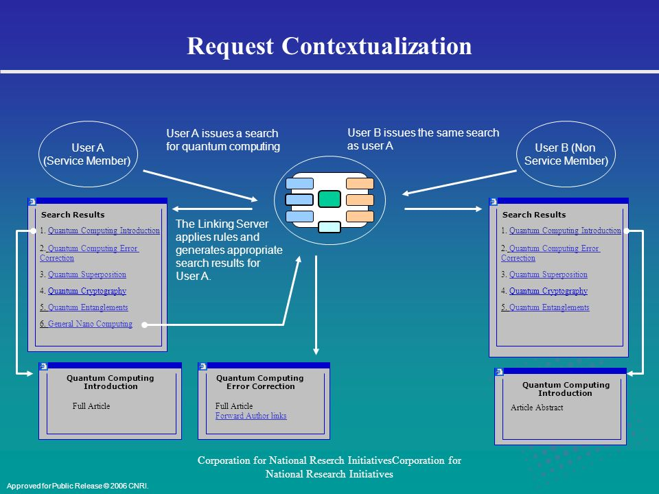 Corporation for National Reserch InitiativesCorporation for National Research Initiatives Request Contextualization User A (Service Member) User A issues a search for quantum computing User B (Non Service Member) User B issues the same search as user A The Linking Server applies rules and generates appropriate search results for User A.