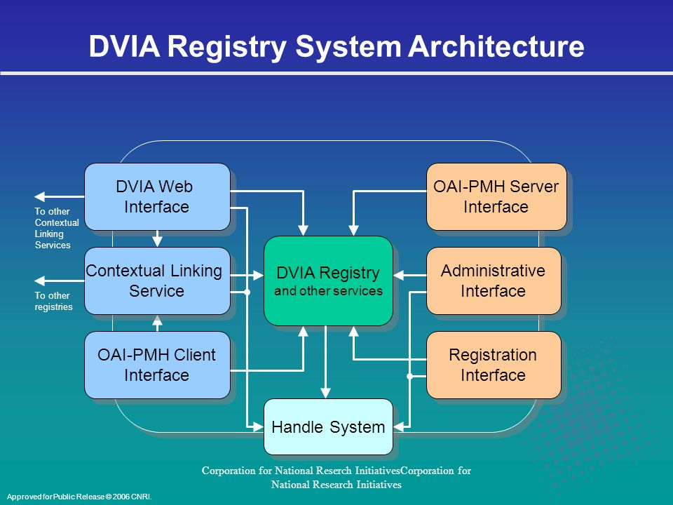 Corporation for National Reserch InitiativesCorporation for National Research Initiatives DVIA Registry System Architecture DVIA Registry and other services DVIA Registry and other services OAI-PMH Server Interface OAI-PMH Server Interface OAI-PMH Client Interface OAI-PMH Client Interface Handle System Registration Interface Registration Interface DVIA Web Interface DVIA Web Interface Administrative Interface Administrative Interface Contextual Linking Service Contextual Linking Service To other registries To other Contextual Linking Services Approved for Public Release © 2006 CNRI.