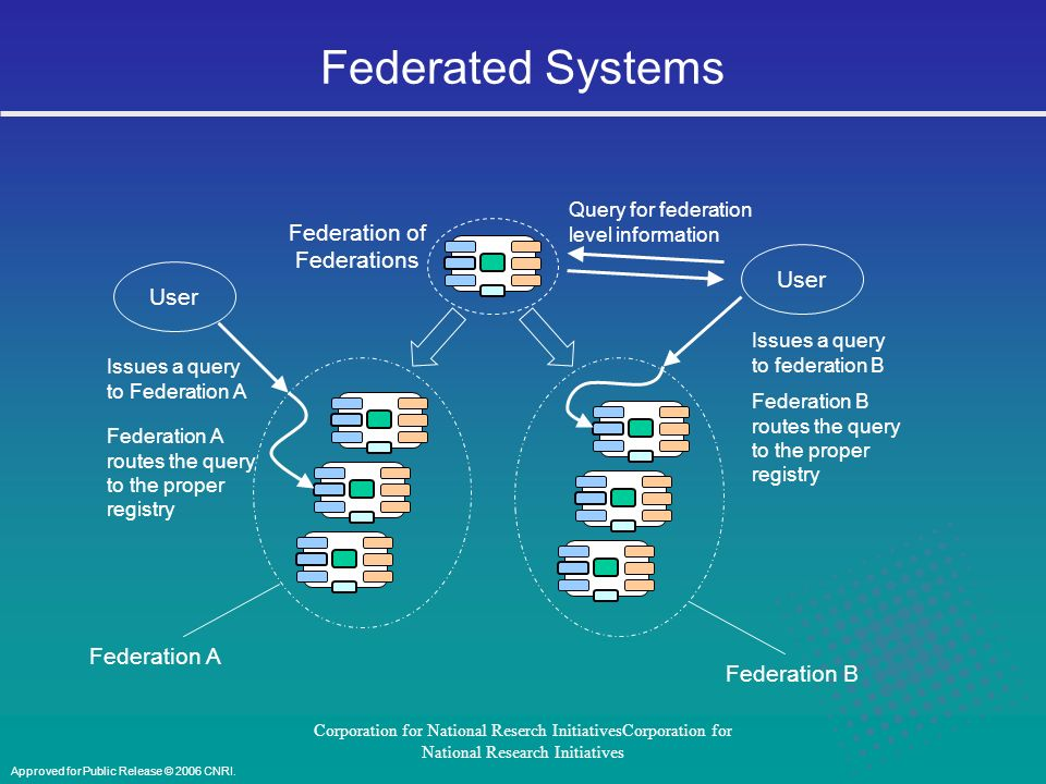 Corporation for National Reserch InitiativesCorporation for National Research Initiatives Contextual Linking Service The Contextual Linking Service (CLS), acts on behalf of clients to issue searches, retrievals, and other requests against a targeted registries and services.
