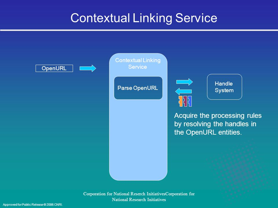 Corporation for National Reserch InitiativesCorporation for National Research Initiatives Contextual Linking Service OpenURL Evaluate requestor authorization based on rules referenced by the OpenURL entities.