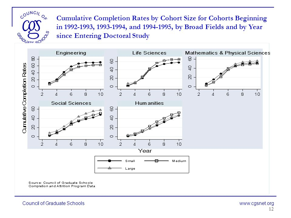 12 Council of Graduate Schools www.cgsnet.org Cumulative Completion Rates by Cohort Size for Cohorts Beginning in 1992-1993, 1993-1994, and 1994-1995, by Broad Fields and by Year since Entering Doctoral Study
