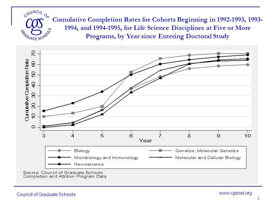 6 Council of Graduate Schools www.cgsnet.org Cumulative Completion Rates for Cohorts Beginning in 1992-1993, 1993-1994, and 1994-1995, for Mathematics & Physical Science Disciplines at Five or More Programs, by Year since Entering Doctoral Study