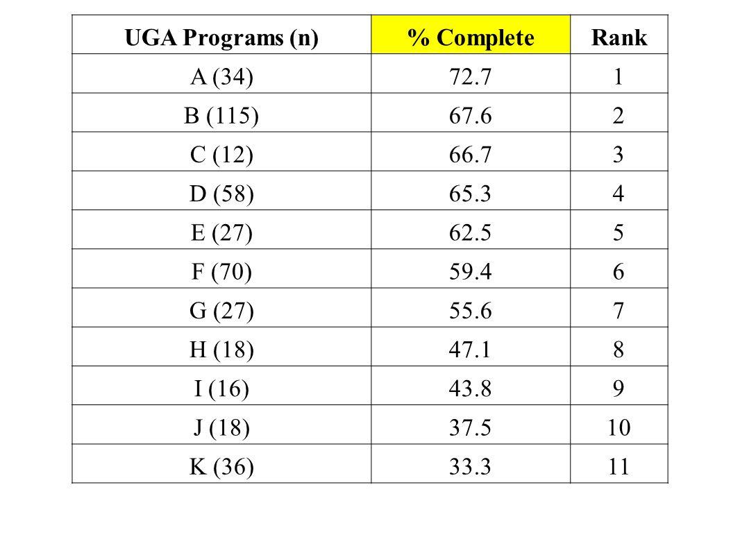UGA Programs (n)% CompleteRank A (34)72.71 B (115)67.62 C (12)66.73 D (58)65.34 E (27)62.55 F (70)59.46 G (27)55.67 H (18)47.18 I (16)43.89 J (18)37.5