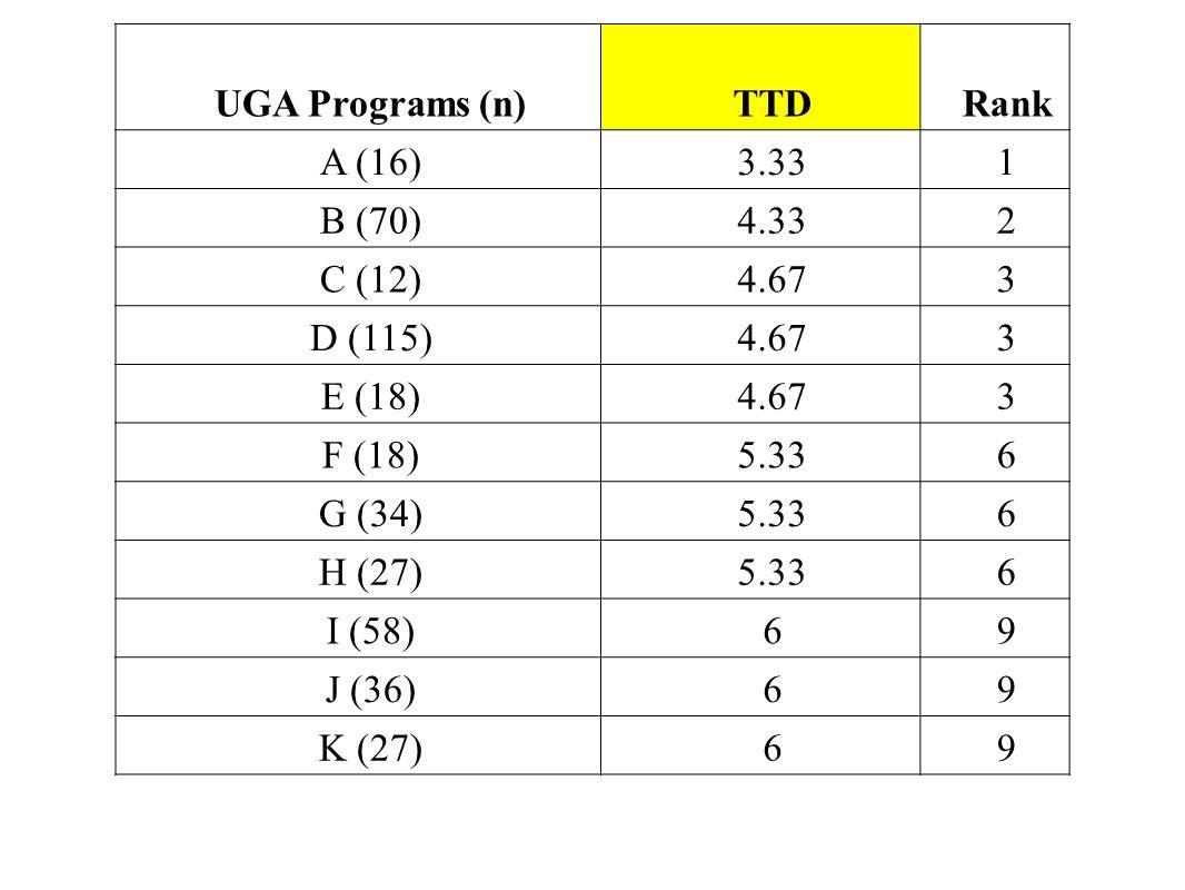 UGA Programs (n)TTDRank A (16)3.331 B (70)4.332 C (12)4.673 D (115)4.673 E (18)4.673 F (18)5.336 G (34)5.336 H (27)5.336 I (58)69 J (36)69 K (27)69