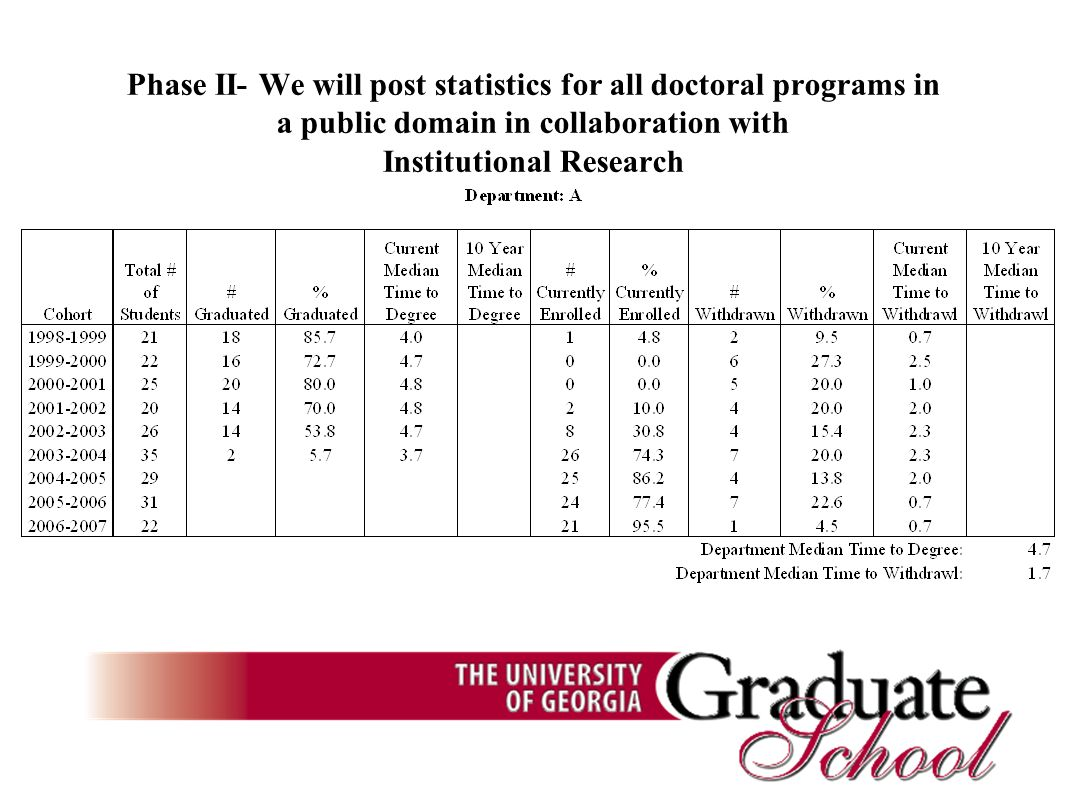 Phase II- We will post statistics for all doctoral programs in a public domain in collaboration with Institutional Research