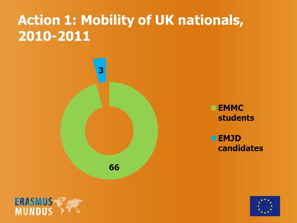 Action 1: Mobility of UK nationals,
