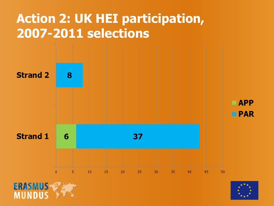 Action 2: UK HEI participation, selections