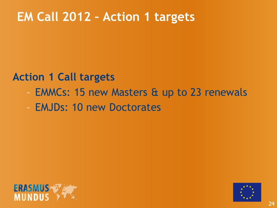 EM Call 2012 – Action 1 targets Action 1 Call targets –EMMCs: 15 new Masters & up to 23 renewals –EMJDs: 10 new Doctorates 24