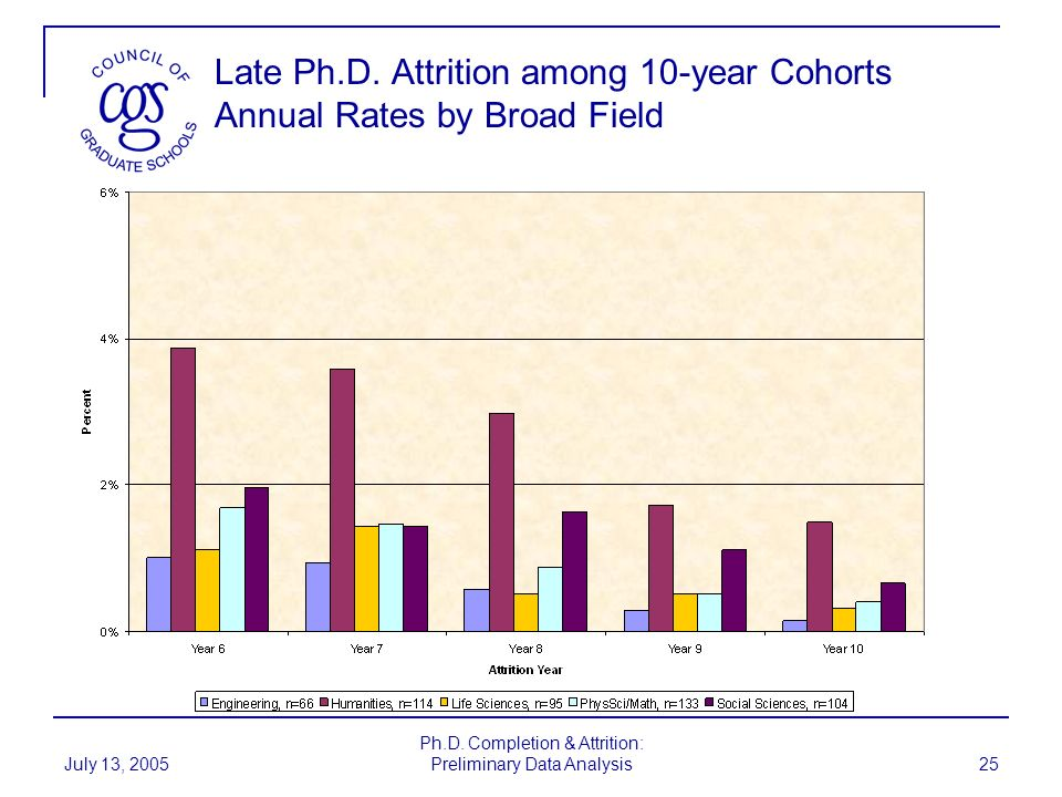 July 13, 2005 Ph.D. Completion & Attrition: Preliminary Data Analysis 25 Late Ph.D. Attrition among 10-year Cohorts Annual Rates by Broad Field