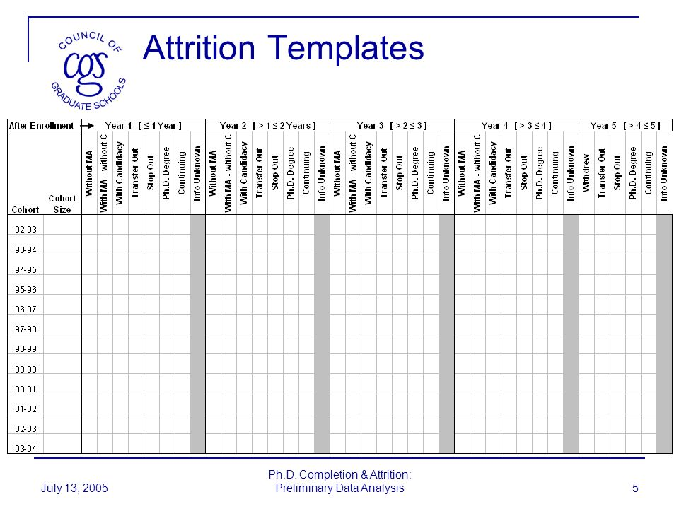 July 13, 2005 Ph.D. Completion & Attrition: Preliminary Data Analysis 5 Attrition Templates