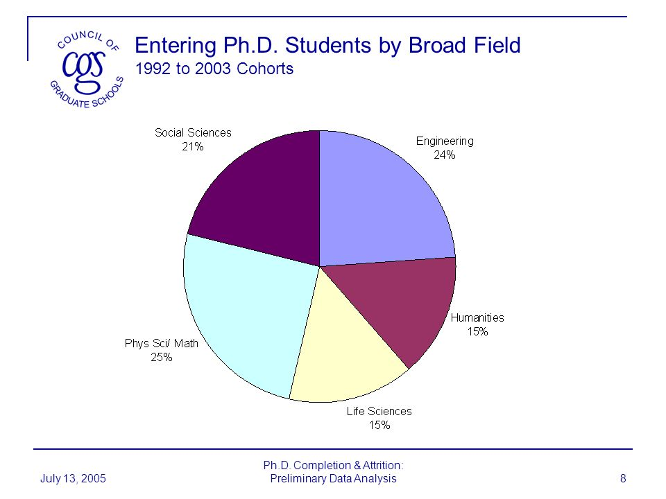 July 13, 2005 Ph.D. Completion & Attrition: Preliminary Data Analysis 8 Entering Ph.D. Students by Broad Field 1992 to 2003 Cohorts