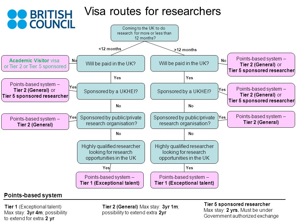 Visa routes for researchers Coming to the UK to do research for more or less than 12 months? Will be paid in the UK? Sponsored by a UKHEI? Sponsored b