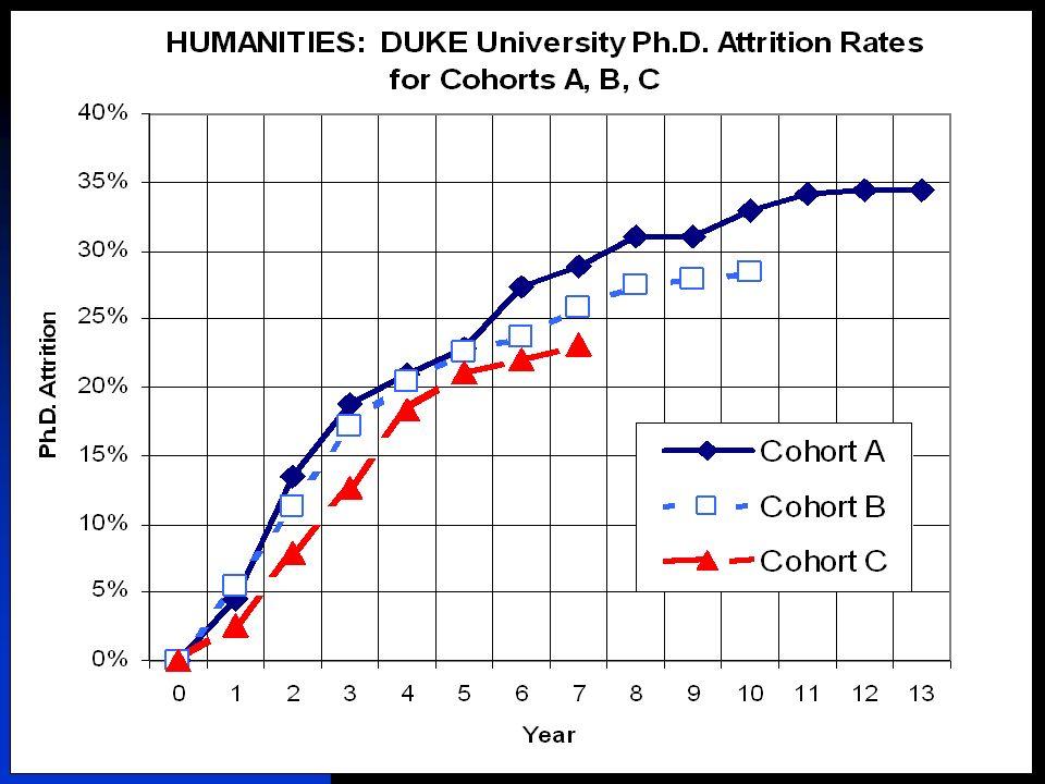 12/5/2007Duke University Graduate School25