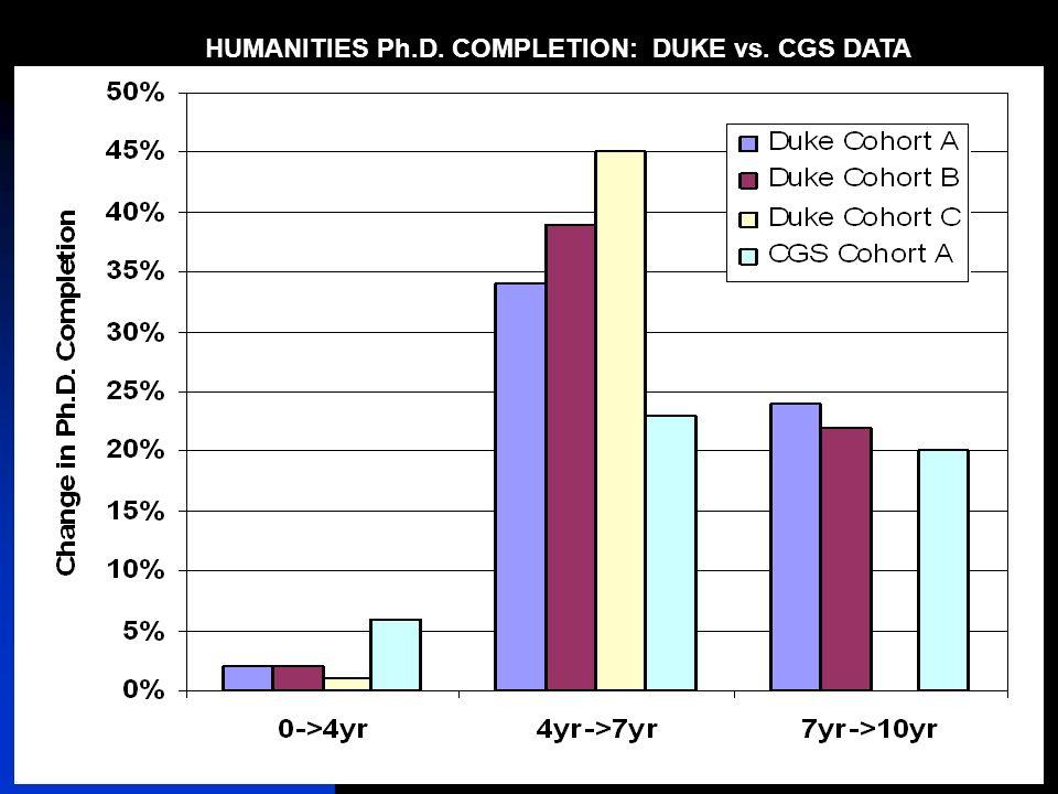 12/5/2007Duke University Graduate School27 HUMANITIES Ph.D. COMPLETION: DUKE vs. CGS DATA