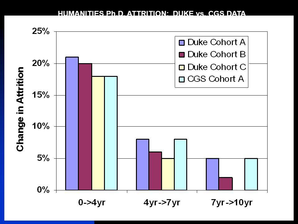 12/5/2007Duke University Graduate School28 HUMANITIES Ph.D. ATTRITION: DUKE vs. CGS DATA