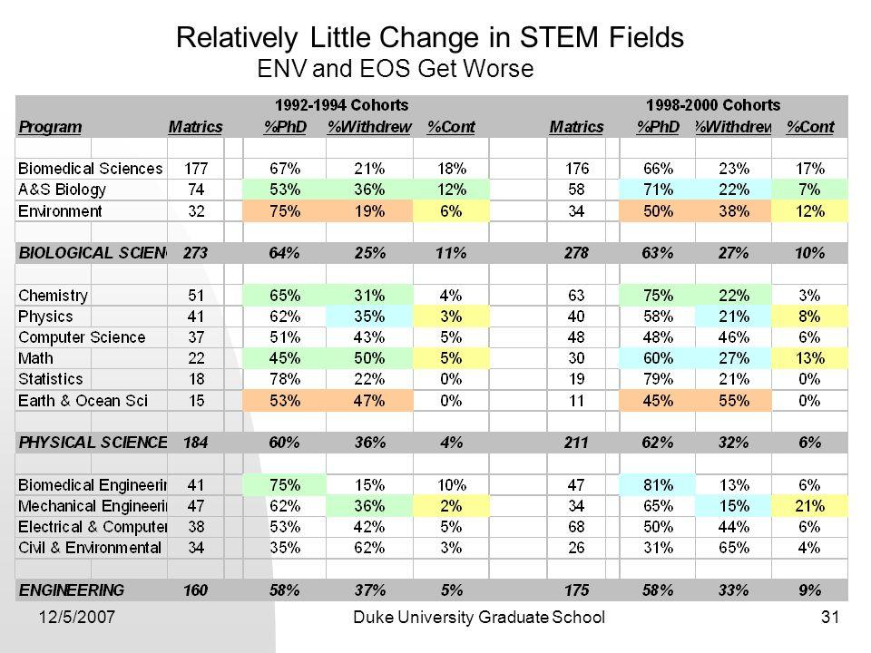 12/5/2007Duke University Graduate School31 Relatively Little Change in STEM Fields ENV and EOS Get Worse