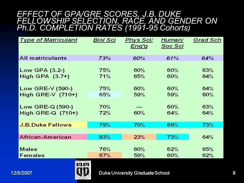 12/5/2007Duke University Graduate School8 EFFECT OF GPA/GRE SCORES, J.B.