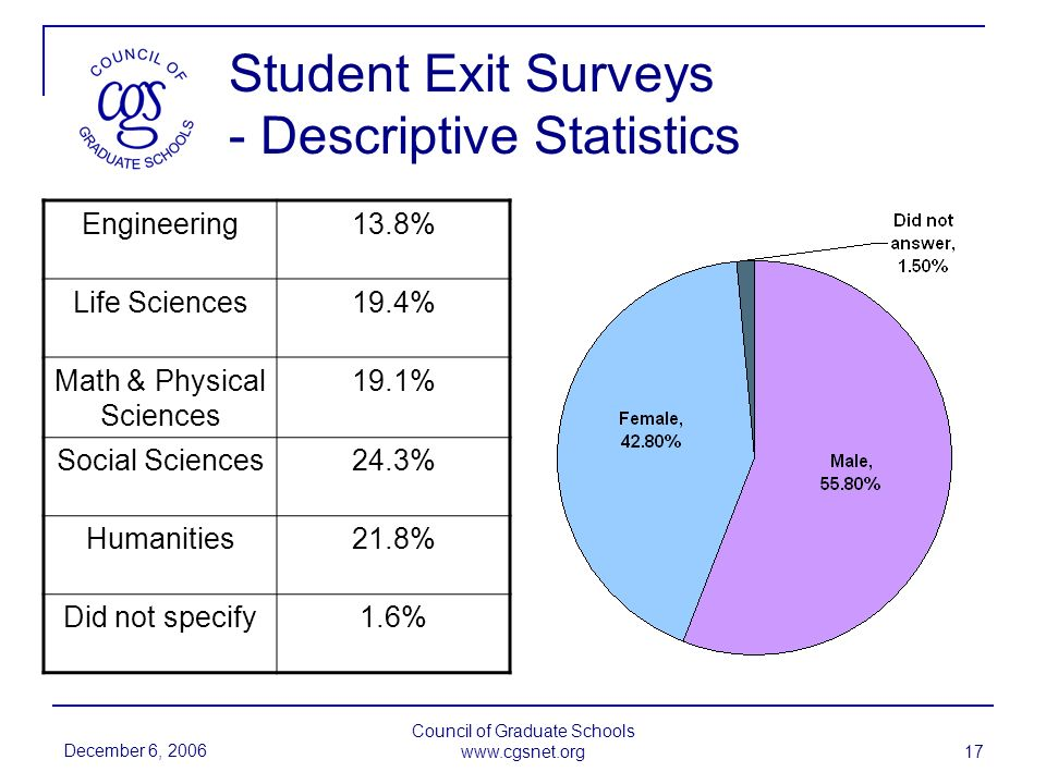 December 6, 2006 Council of Graduate Schools www.cgsnet.org 17 Student Exit Surveys - Descriptive Statistics Engineering13.8% Life Sciences19.4% Math & Physical Sciences 19.1% Social Sciences24.3% Humanities21.8% Did not specify1.6%