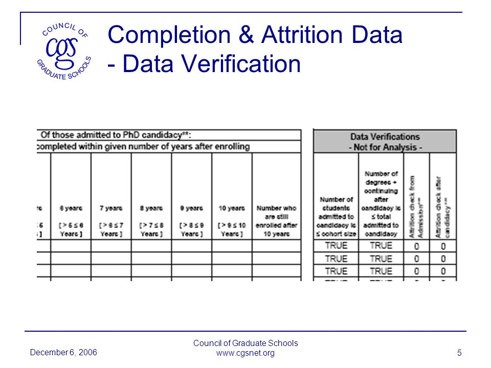 December 6, 2006 Council of Graduate Schools www.cgsnet.org 5 Completion & Attrition Data - Data Verification