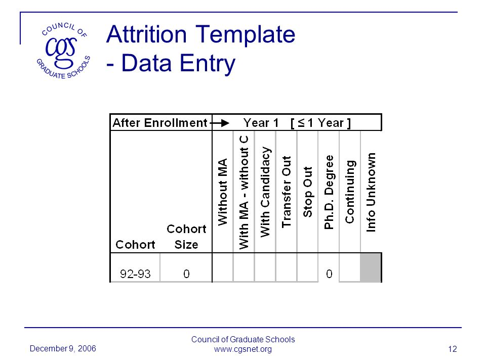 December 9, 2006 Council of Graduate Schools www.cgsnet.org 12 Attrition Template - Data Entry