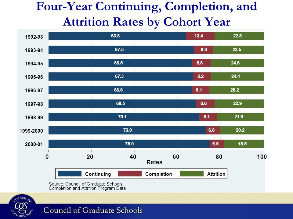 Four-Year Continuing, Completion, and Attrition Rates by Cohort Year Rates Source: Council of Graduate Schools Completion and Attrition Program Data ContinuingCompletionAttrition