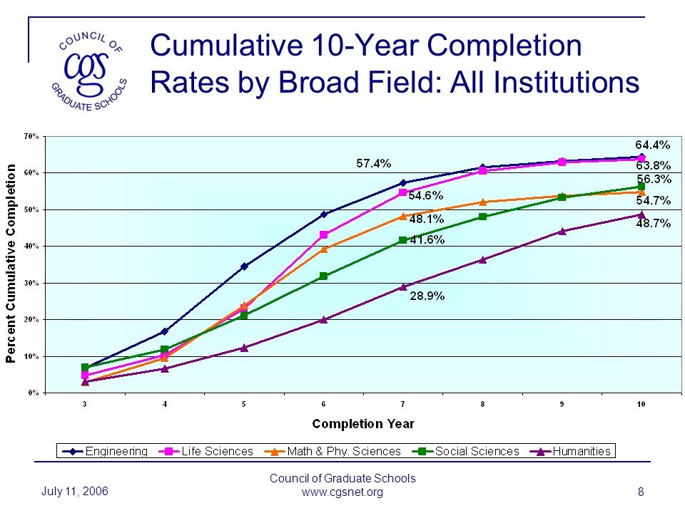 July 11, 2006 Council of Graduate Schools www.cgsnet.org 8 Cumulative 10-Year Completion Rates by Broad Field: All Institutions