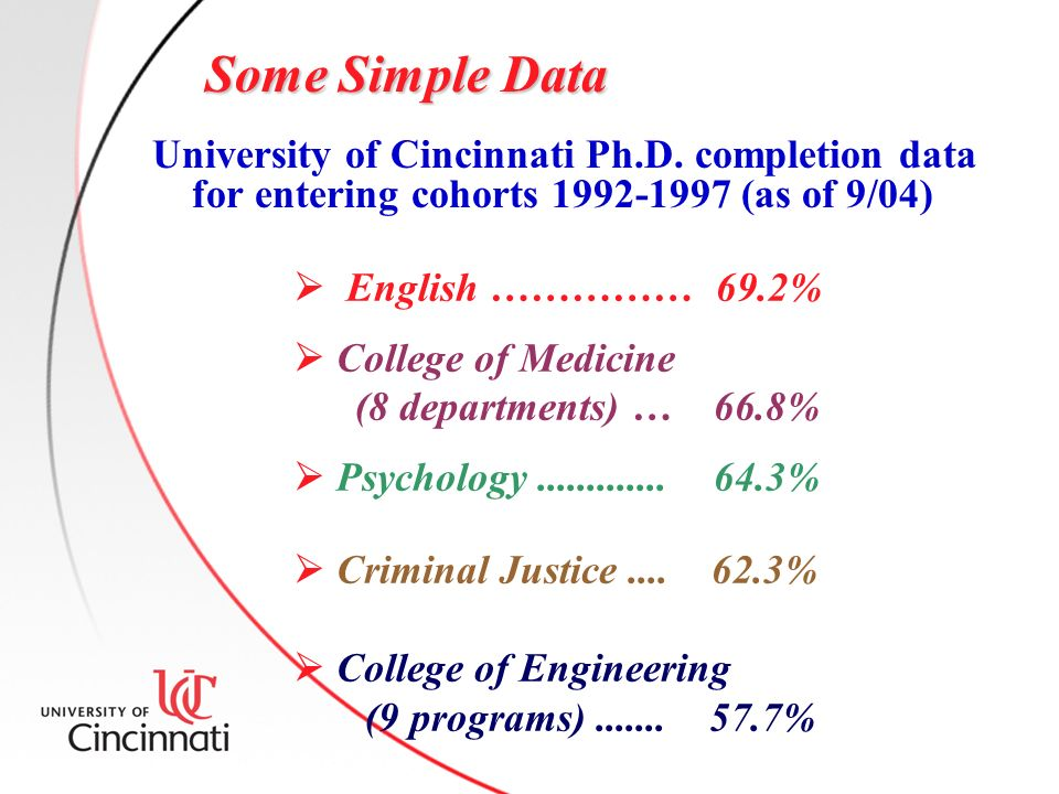Some Simple Data University of Cincinnati Ph.D.