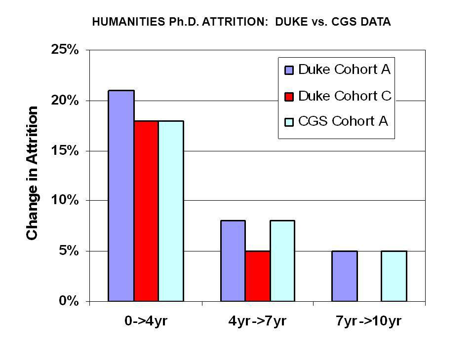 HUMANITIES Ph.D. ATTRITION: DUKE vs. CGS DATA
