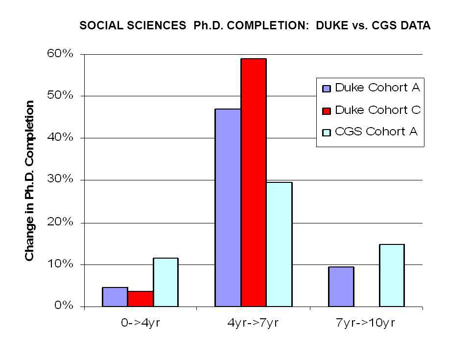 SOCIAL SCIENCES Ph.D. COMPLETION: DUKE vs. CGS DATA