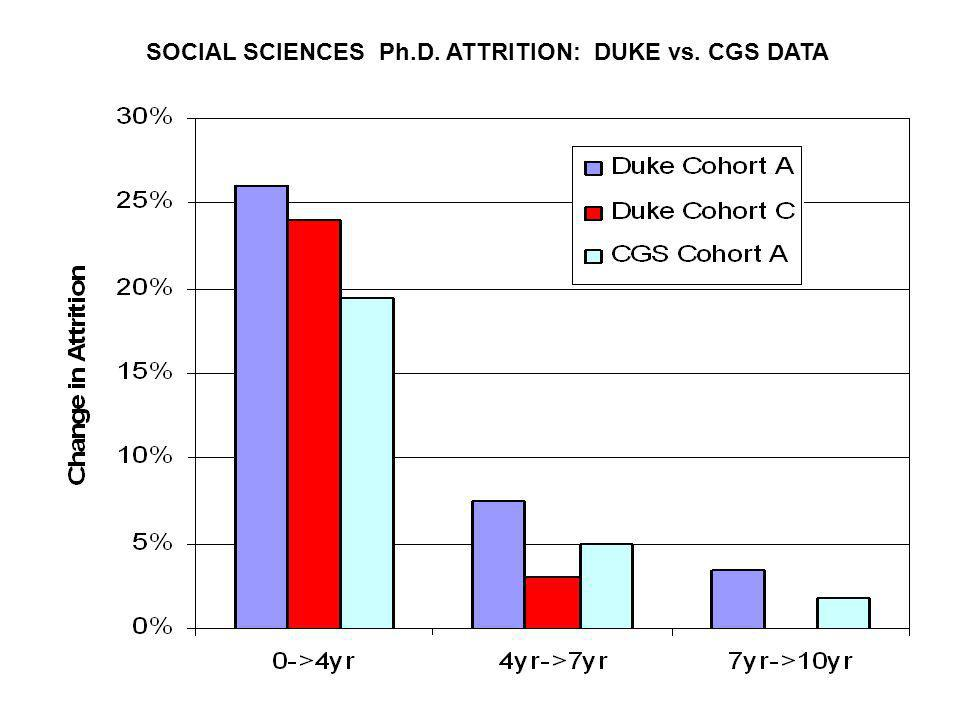SOCIAL SCIENCES Ph.D. ATTRITION: DUKE vs. CGS DATA