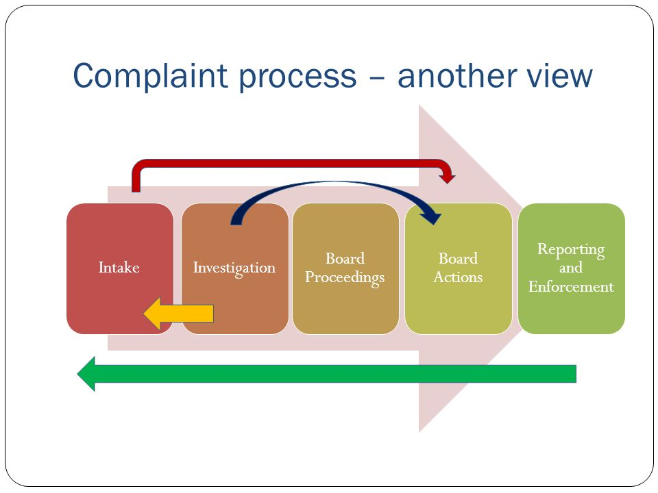 Complaint process – another view IntakeInvestigation Board Proceedings Board Actions Reporting and Enforcement