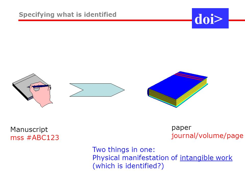 Manuscript mss #ABC123 paper journal/volume/page Specifying what is identified Two things in one: Physical manifestation of intangible work (which is identified ) doi>