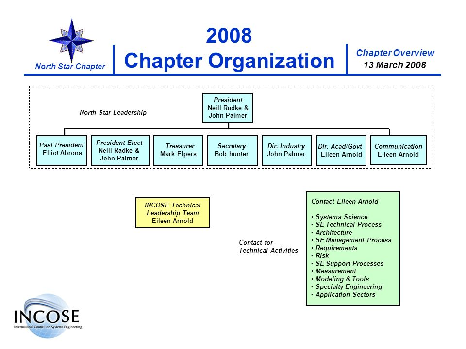 Chapter Overview 17 January 2008 North Star Chapter 2008 Chapter Organization INCOSE Technical Leadership Team Eileen Arnold Contact for Technical Act