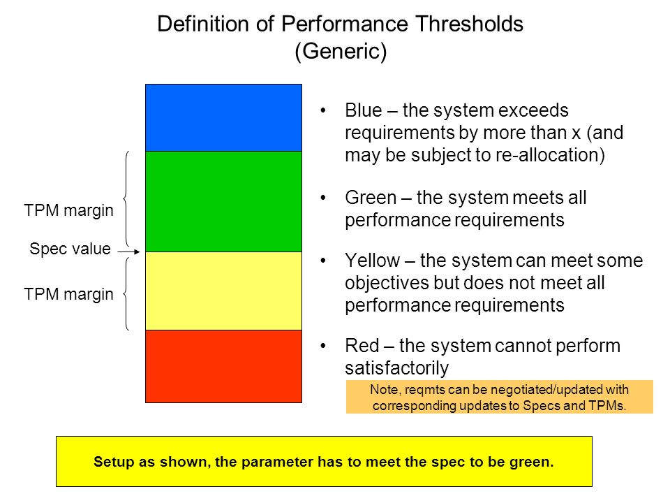 Definition of Performance Thresholds (Generic) Blue – the system exceeds requirements by more than x (and may be subject to re-allocation) Green – the system meets all performance requirements Yellow – the system can meet some objectives but does not meet all performance requirements Red – the system cannot perform satisfactorily TPM margin Spec value TPM margin Note, reqmts can be negotiated/updated with corresponding updates to Specs and TPMs.