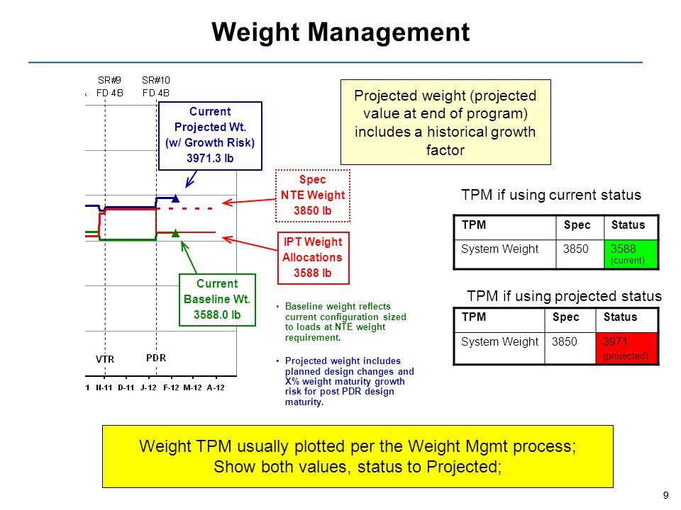 Weight Management 9 Current Baseline Wt. 3588.0 lb Spec NTE Weight 3850 lb IPT Weight Allocations 3588 lb Baseline weight reflects current configurati