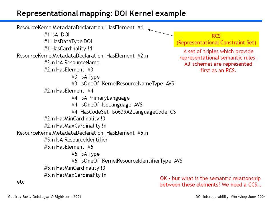Godfrey Rust, Ontologyx © Rightscom 2004DOI Interoperability Workshop June 2004 Representational mapping: DOI Kernel example ResourceKernelMetadataDeclaration HasElement #1 #1 IsA DOI #1 HasDataType DOI #1 HasCardinality !1 ResourceKernelMetadataDeclaration HasElement #2.n #2.n IsA ResourceName #2.n HasElement #3 #3 IsA Type #3 IsOneOf KernelResourceNameType_AVS #2.n HasElement #4 #4 IsA PrimaryLanguage #4 IsOneOf IsoLanguage_AVS #4 HasCodeSet Iso639A2LanguageCode_CS #2.n HasMinCardinality !0 #2.n HasMaxCardinality !n ResourceKernelMetadataDeclaration HasElement #5.n #5.n IsA ResourceIdentifier #5.n HasElement #6 #6 IsA Type #6 IsOneOf KernelResourceIdentifierType_AVS #5.n HasMinCardinality !0 #5.n HasMaxCardinality !n etc RCS (Representational Constraint Set) A set of triples which provide representational semantic rules.