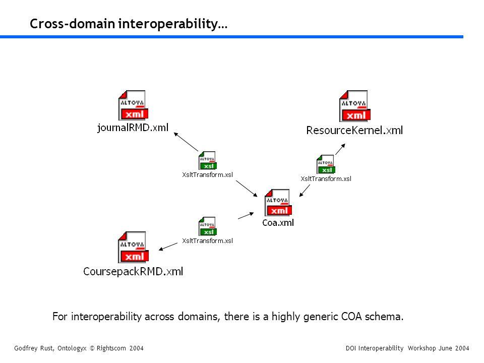 Godfrey Rust, Ontologyx © Rightscom 2004DOI Interoperability Workshop June 2004 Cross-domain interoperability… For interoperability across domains, there is a highly generic COA schema.