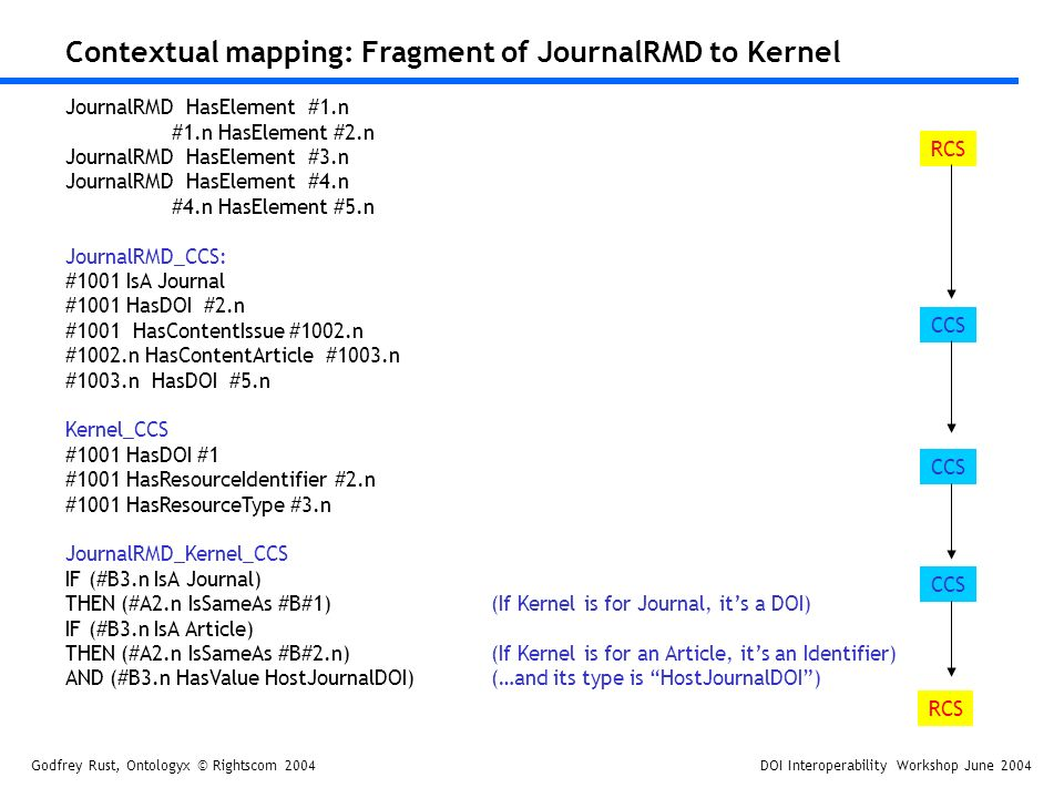 Godfrey Rust, Ontologyx © Rightscom 2004DOI Interoperability Workshop June 2004 Contextual mapping: Fragment of JournalRMD to Kernel JournalRMD HasElement #1.n #1.n HasElement #2.n JournalRMD HasElement #3.n JournalRMD HasElement #4.n #4.n HasElement #5.n JournalRMD_CCS: #1001 IsA Journal #1001 HasDOI #2.n #1001 HasContentIssue #1002.n #1002.n HasContentArticle #1003.n #1003.n HasDOI #5.n Kernel_CCS #1001 HasDOI #1 #1001 HasResourceIdentifier #2.n #1001 HasResourceType #3.n JournalRMD_Kernel_CCS IF (#B3.n IsA Journal) THEN (#A2.n IsSameAs #B#1)(If Kernel is for Journal, its a DOI) IF (#B3.n IsA Article) THEN (#A2.n IsSameAs #B#2.n)(If Kernel is for an Article, its an Identifier) AND (#B3.n HasValue HostJournalDOI) (…and its type is HostJournalDOI) CCS RCS