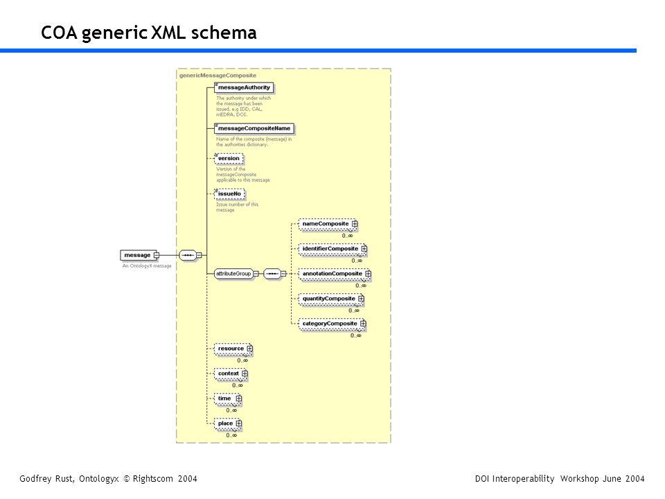 Godfrey Rust, Ontologyx © Rightscom 2004DOI Interoperability Workshop June 2004 COA generic XML schema