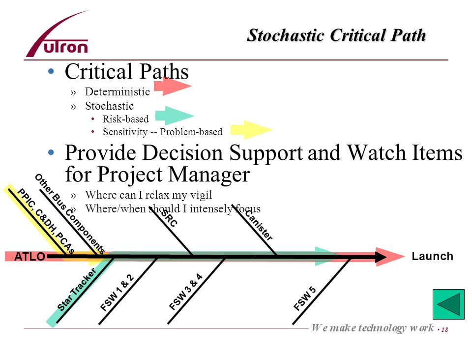18 Stochastic Critical Path Critical Paths »Deterministic »Stochastic Risk-based Sensitivity -- Problem-based Provide Decision Support and Watch Items for Project Manager »Where can I relax my vigil »Where/when should I intensely focus ATLO Launch Other Bus Components Star Tracker FSW 1 & 2 FSW 3 & 4 SRC Canister FSW 5 PPIC, C&DH, PCAs