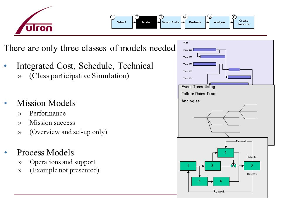 24 There are only three classes of models needed Integrated Cost, Schedule, Technical »(Class participative Simulation) WBS Task 100 Task 101 Task 102 Task 103 Task 104 Task 105 Task 106 Event Trees Using Failure Rates From Analogies Mission Models »Performance »Mission success »(Overview and set-up only) 12 3 56 4 Defects Re-work Process Models »Operations and support »(Example not presented)
