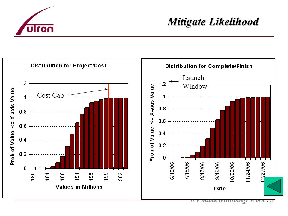 38 Mitigate Likelihood Launch Window Cost Cap