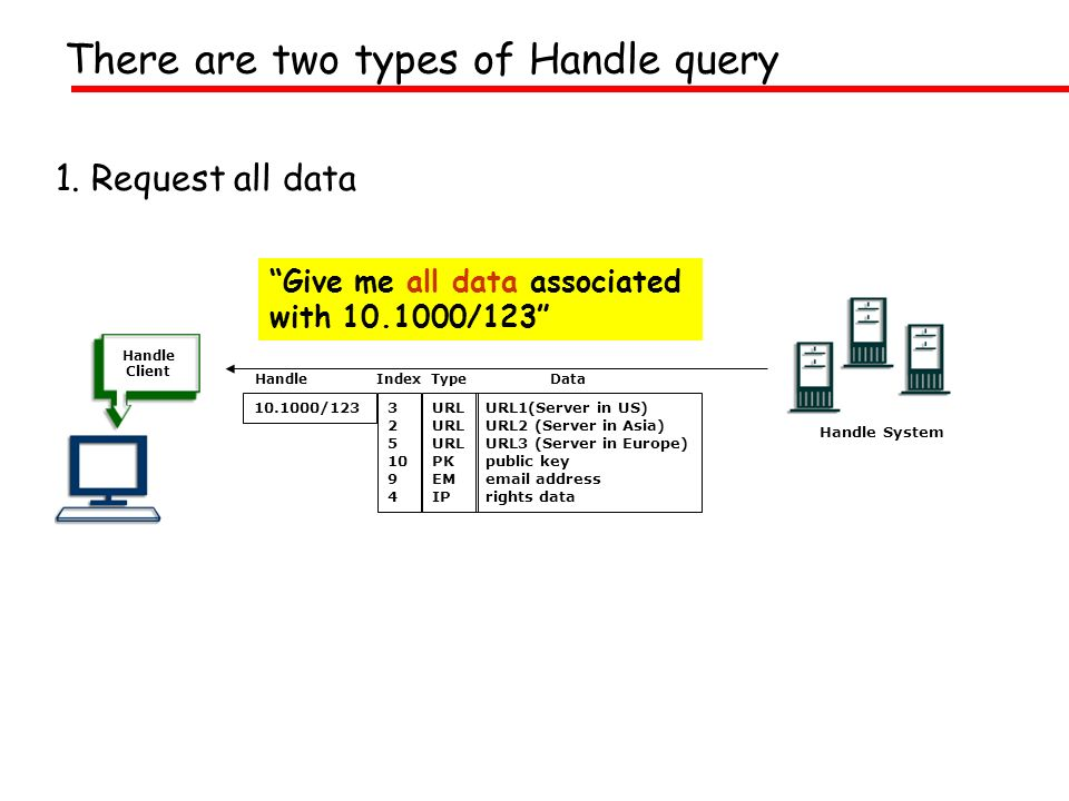 There are two types of Handle query 1. Request all data Handle System Give me all data associated with 10.1000/123 Handle Client 3 2 5 10 9 4 10.1000/