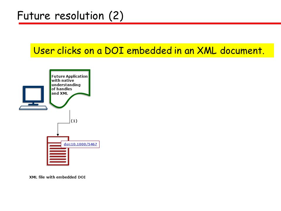 (1) XML file with embedded DOI User clicks on a DOI embedded in an XML document.